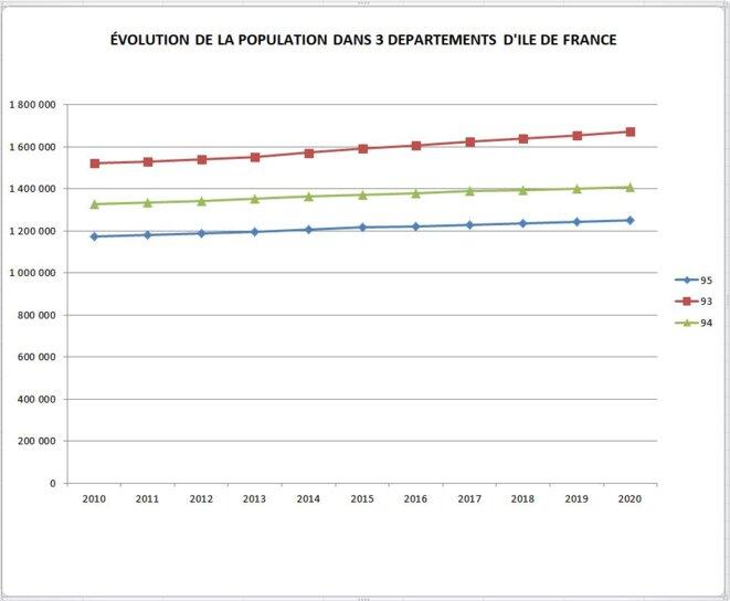 Figure 7 Evolution démographique Val d'Oise / IDF © J.P. Cocquerez