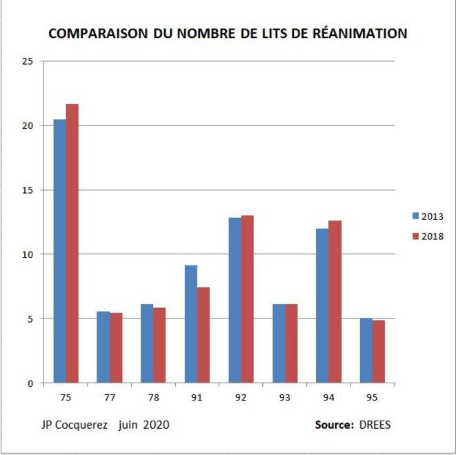 Figure 1: Nombre de lits de réanimation pour 100.000 habitants en Ile de France © J.P. Cocquerez