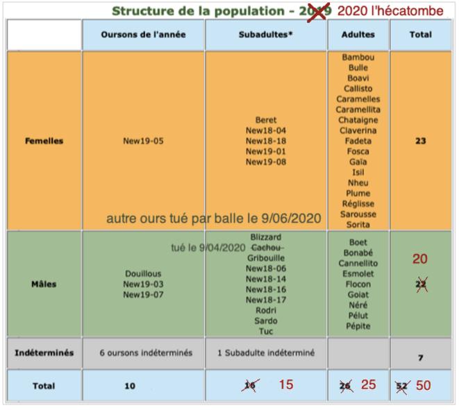 Structure de la population - 2020 l'hécatombe © AB