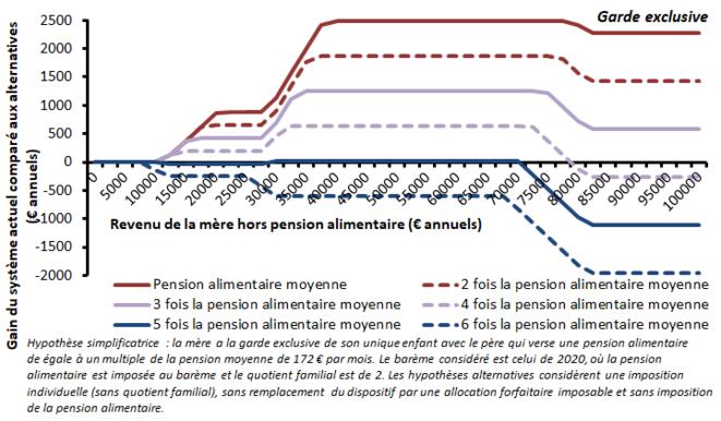 Impôt sur le revenu actuel vs impôt individualisé exonérant les pensions alimentaires reçues, garde exclusive, très forte pension