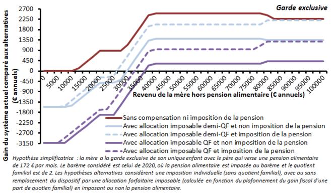 Impôt sur le revenu actuel vs impôt individualisé exonérant les pensions alimentaires reçues, garde exclusive, pension moyenne