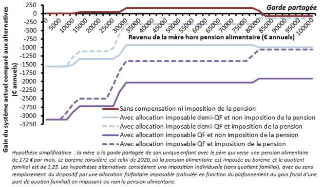 Impôt sur le revenu actuel vs impôt individualisé exonérant les pensions alimentaires reçues, garde partagée, pension moyenne
