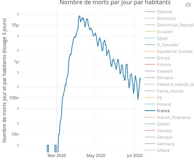 Mortalité par jour en échelle logarithmique en France © Corentin Barbu