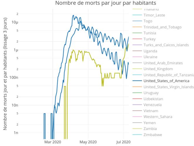 Mortalité par jour comparée Etats-Unis, France et Serbie © Corentin Barbu