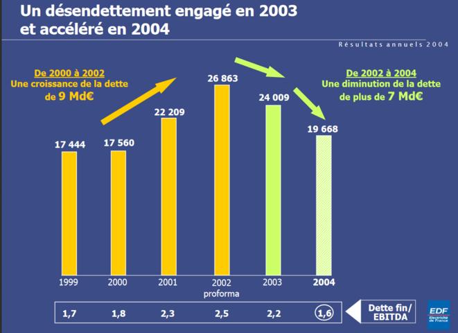 Rapport annuel EDF 2004