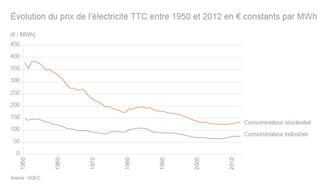 """Source : site """"Connaissance des énergies"""", statistiques DGEC"""