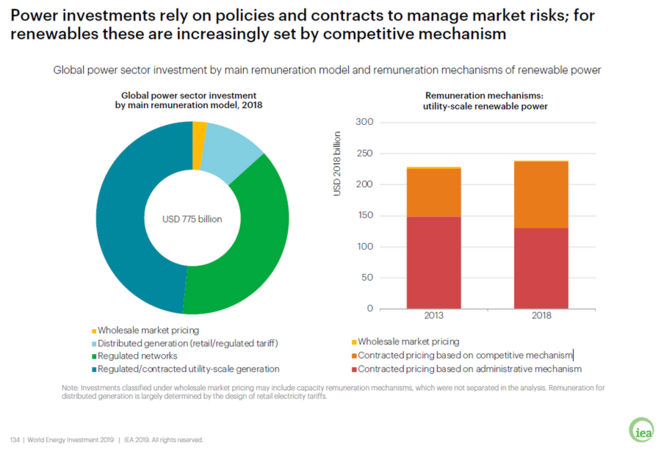 Rapport IEA : World energy investment 2019