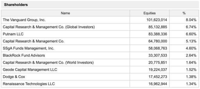 les-10-principaux-actionnaires-de-gilead