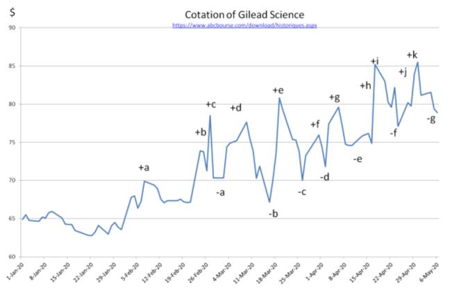 levolution-boursiere-de-laction-gilead-science