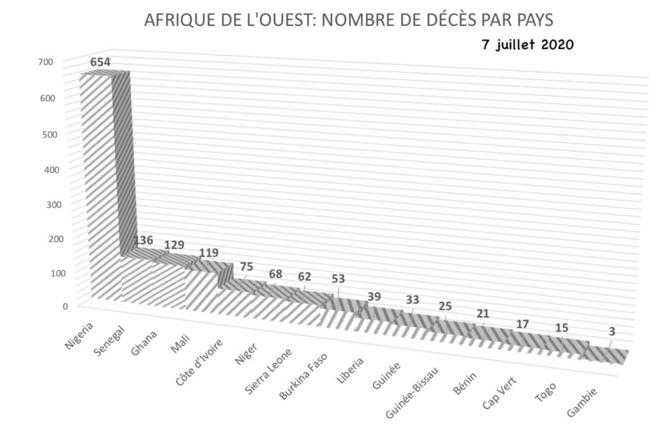 Nombre de morts par pays en Afrique de l'Ouest, à la date du 07 juillet 2020 © @Nioxor Tine