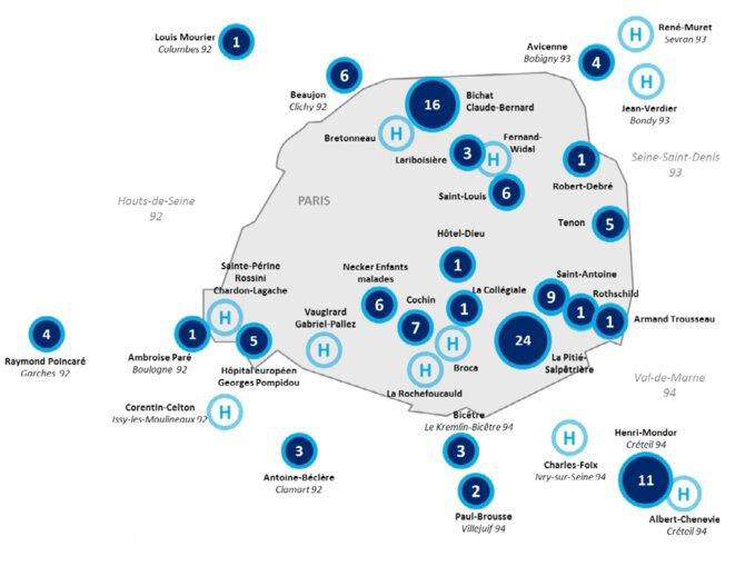 Affectation des projets de la fondation AP-HP pour la Recherche.