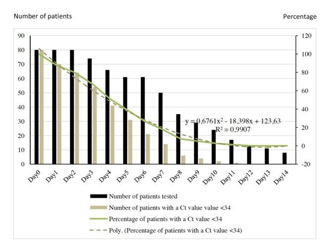 L'histogramme beige donne le nombre de patients testés positifs au covid-19.