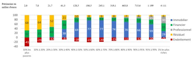 Comment lire: 32% du patrimoine des 10% les plus pauvres est financier (compte en banque). Pour les classes moyennes (entre 40% et 60%) le patrimoine immobilier représente 70% à 80% du patrimoine total mais ils sont endettés à hauteur de 20% de ce patrimoine environ. © H. Sabbah