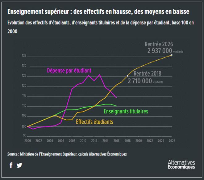 Enseignement supérieur : des effectifs en hausses, des moyens en baisse © Alternatives Economiques