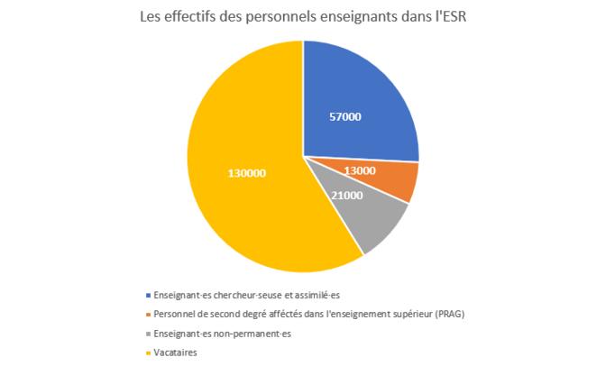 Les effectifs des personnels enseignants dans l'ESR © Chiffres : Ministère de l'Enseignement supérieur, de la Recherche et de l'Innovation (2014-2015)