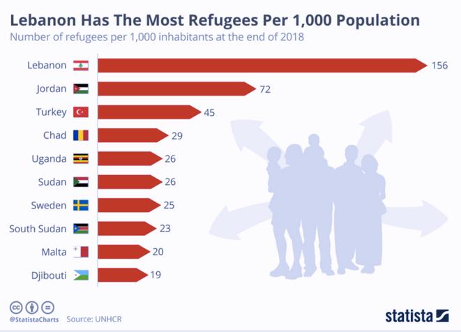 Le Liban est le pays d'accueil au plus fort taux de réfugiés dans le monde. Données du HCR, 2019.