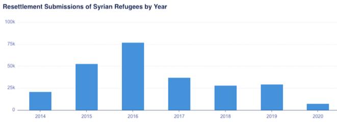 Le nombre de cas de réfugiés syriens proposés pour la réinstallation a connu une baisse drastique après 2016. Données du HCR.