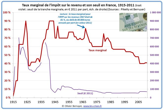 bareme-marginal-impot-revenu