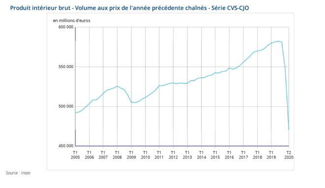 Evolution du PIB en France. © Insee