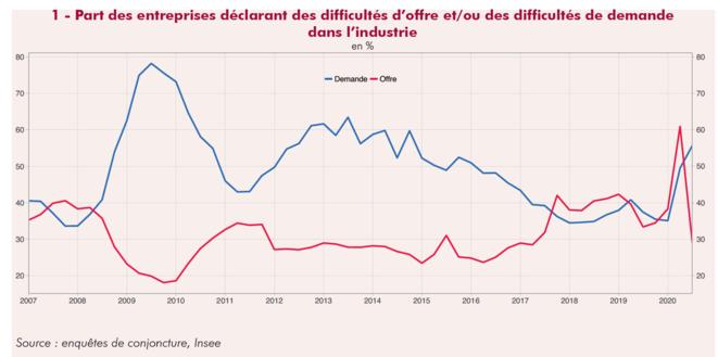 Evolution des problèmes d'offres et de demande dans l'industrie © Insee
