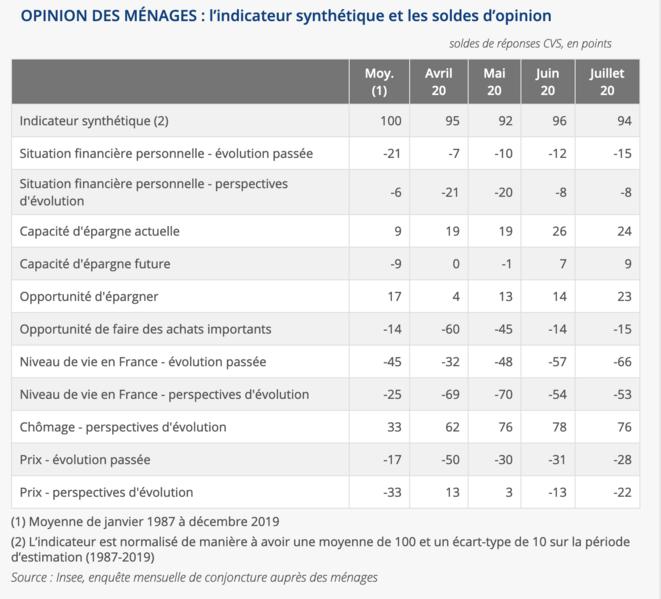 Le détail de l'indice de  la confiance des ménages en France © Insee