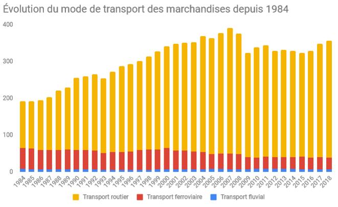 Évolution du mode de transport des marchandises depuis 1984 en France, INSEE © Réalisation personnelle