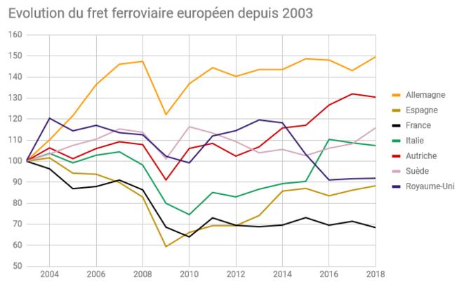 Évolution du trafic du fret ferroviaire européen en tonne-kilomètre, base 100 = valeur en 2003, EUROSTAT © Réalisation personnelle