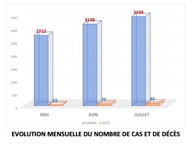 Évolution mensuelle des cas et décès au Sénégal © Nioxor Tine