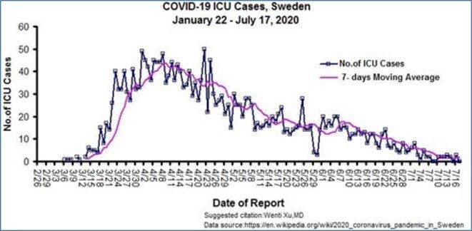 Entrées quotidiennes en réanimation en Suède du fait de la COVID
