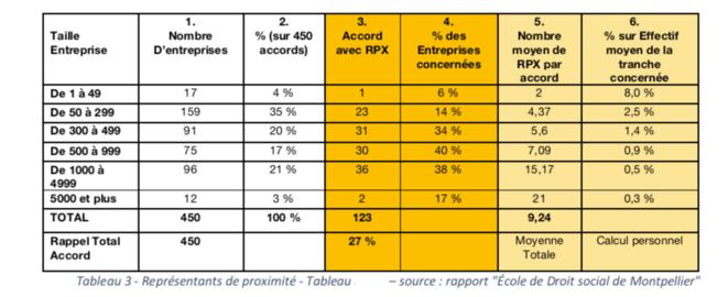 """Tableau 3 - Représentant de Proximité - Tableau personnel d'après le Rapport """"Ecole de Droit social de Montpellier"""""""