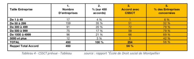 """Tableau 4 - CSSCT prévues - Tableau personnel d'après le Rapport """"Ecole de Droit social de Montpellier"""""""