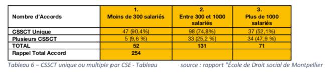 """Tableau 6 - CSSCT unique ou multiple par CSE - Tableau personnel d'après le Rapport """"Ecole de Droit social de Montpellier"""""""