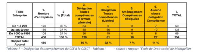 """Tableau 7 - Délégations de compétence du CSE à la CSSCT - Tableau personnel d'après le Rapport """"Ecole de Droit social de Montpellier"""""""