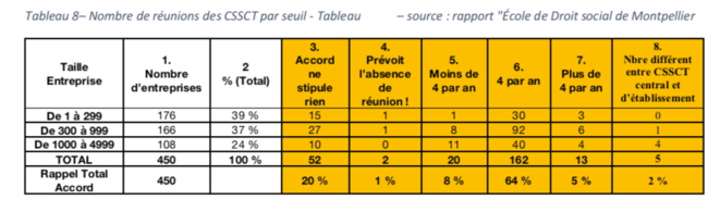 """Tableau 8 - Nombre de réunions des CSSCT par seuil - Tableau personnel d'après le Rapport """"Ecole de Droit social de Montpellier"""""""