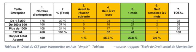 """Tableau 9 - Délai du CSE pour transmettre un Avis """"simple"""" - Tableau personnel d'après le Rapport """"Ecole de Droit social de Montpellier"""""""
