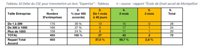 """Tableau 10 - Délai du CSE pour transmettre un Avis """"Expertise"""" - Tableau personnel d'après le Rapport """"Ecole de Droit social de Montpellier"""""""