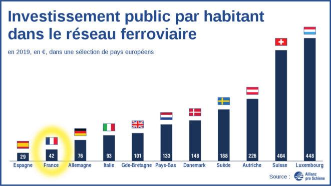 Investissement public par habitant dans le réseau ferroviaire en 2019 © Source : Allianz Pro Schiene