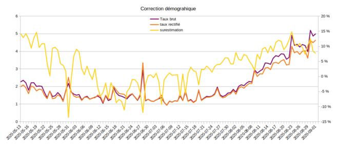 correction-tranche-demogr