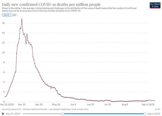 Mortalité en France © Ourworldindata