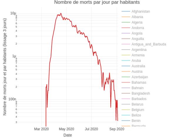 Mortalité journalière en Suède (données Santé publique France) © Corentin Barbu