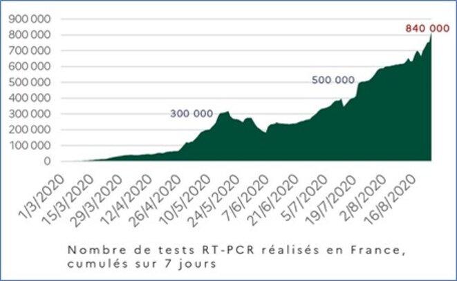 Evolution du testing COVID au début de l'épidémie © Twitter de Jean Castex