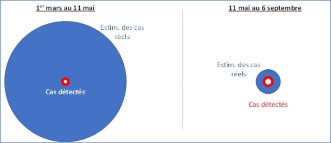 Comparaison des cas réels et détectés © Shmuel Carasso