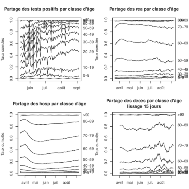 Evolution de la structure d'age des personnes touchées par le covid, données SPF © Corentin Barbu