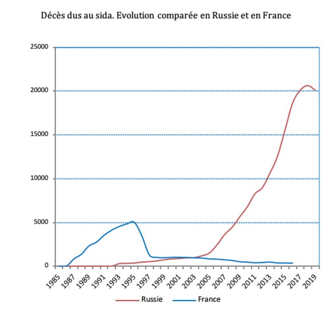 © Daniel Mathieu / données Rosstat et CPEIDC INSERM