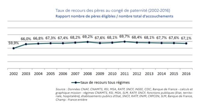 © Rapport de la commission « 1000 premiers jours »