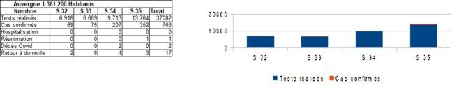 graph-4-auvergne-1