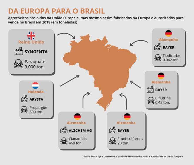 En 2018, quantités en tonnes, d'agrotroxiques produits en UE et autorisés pour l'exportation au Brésil © Public Eye et Uneearthed