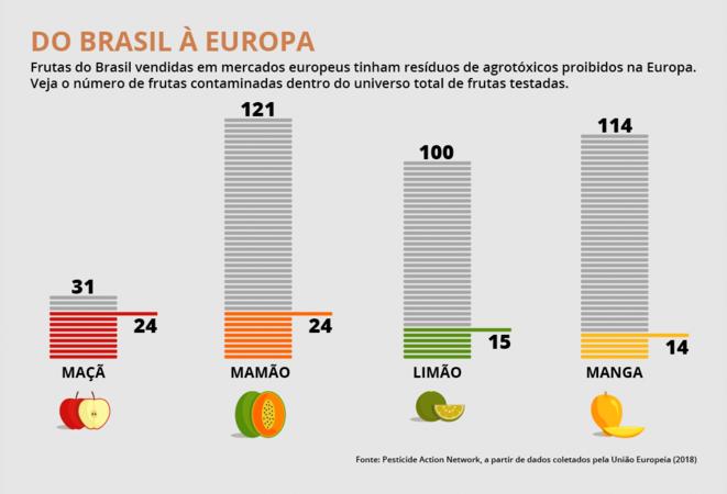 Pourcentage de résidus d'agrotoxiques, interdits en UE, trouvés dans les fruits du Brésil présents sur les marchés dans l'UE, en 2018. © Pesticide Action Network