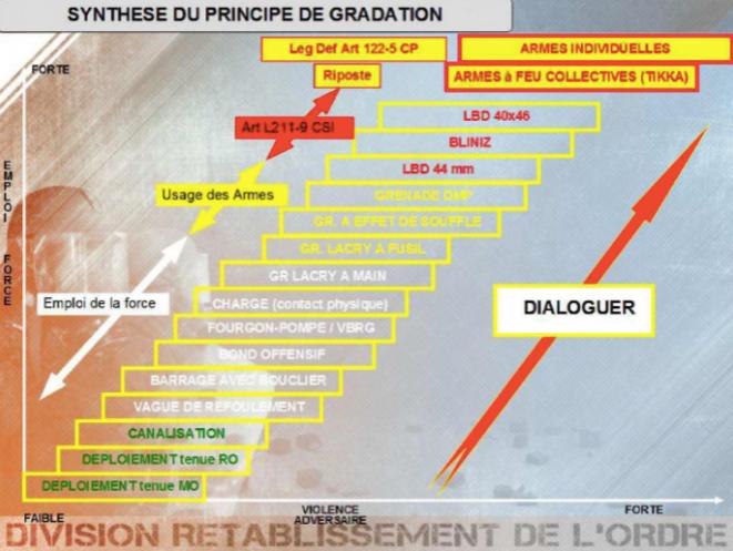 Principe de gradation dans l'emploi de la force, direction générale de la gendarmerie nationale.