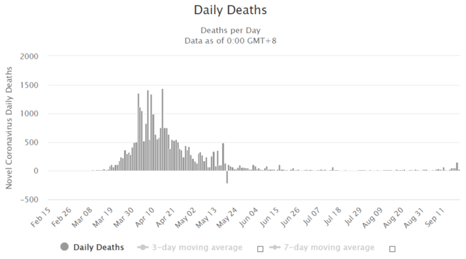 daily-deaths
